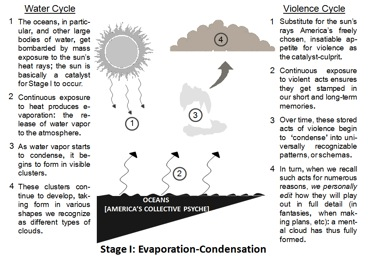 Worksheets Speech In Watercycl politics in american popular culture violence as we live it mimics earths cycle of precipitation commonly known the water cycle