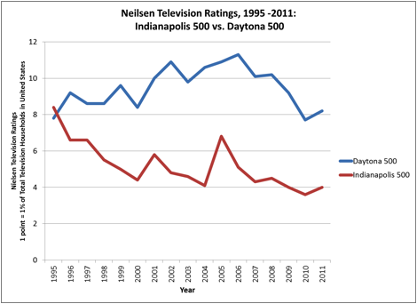 C:\Documents and Settings\rwwhite\Desktop\Figure 2 - Television Ratings after Open Wheel Split - Indianapolis 500 and Daytona 500 (1).PNG